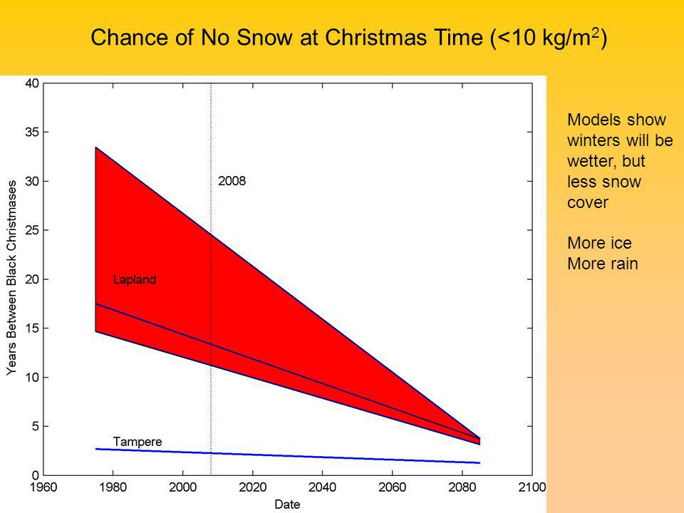 Chance of No Snow at Christmas Time (<10 kg/m 2 ) Models show winters will be wetter, but less snow cover More ice More rain