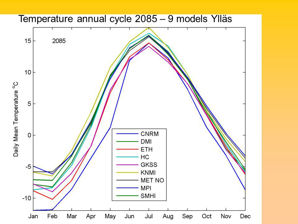 Temperature annual cycle 2085 – 9 models Ylläs