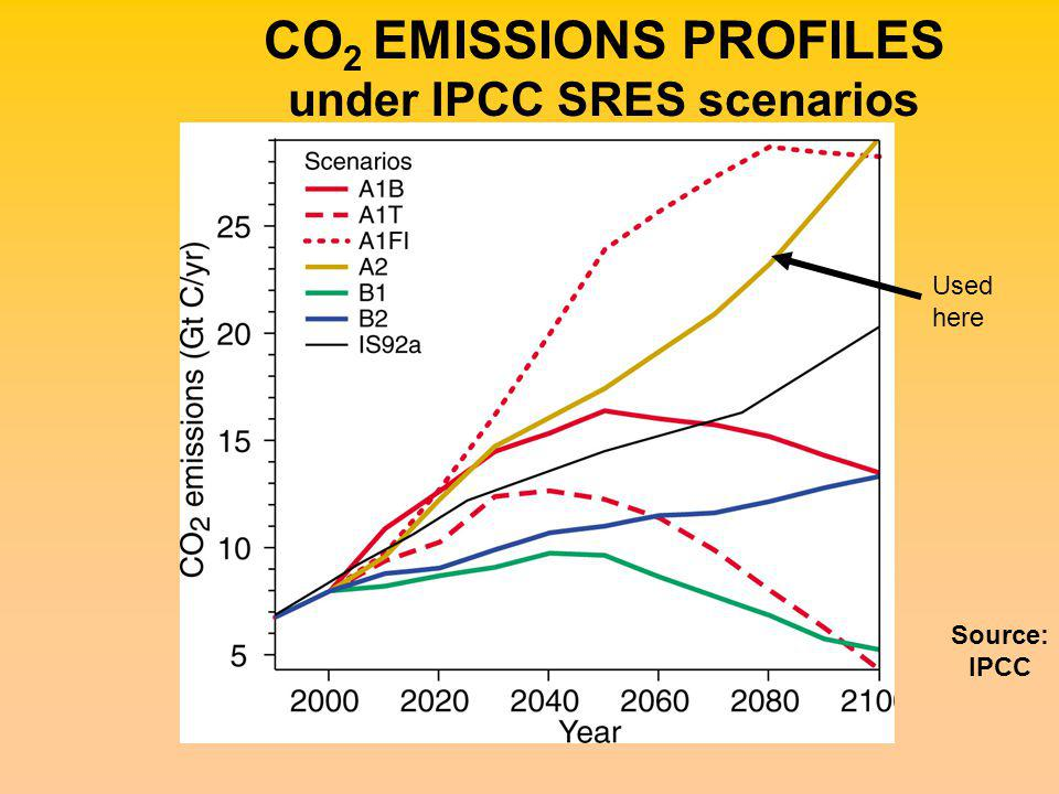 CO 2 EMISSIONS PROFILES under IPCC SRES scenarios Source: IPCC Used here