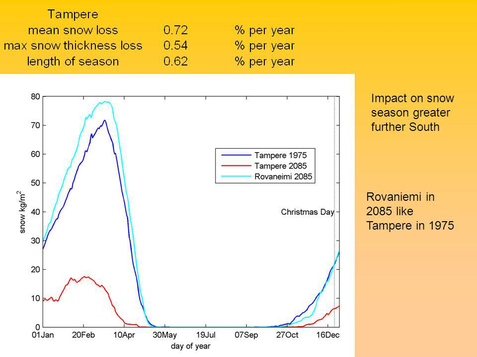 Impact on snow season greater further South Rovaniemi in 2085 like Tampere in 1975