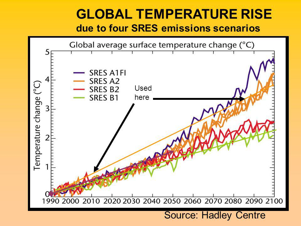 GLOBAL TEMPERATURE RISE due to four SRES emissions scenarios Source: Hadley Centre Used here