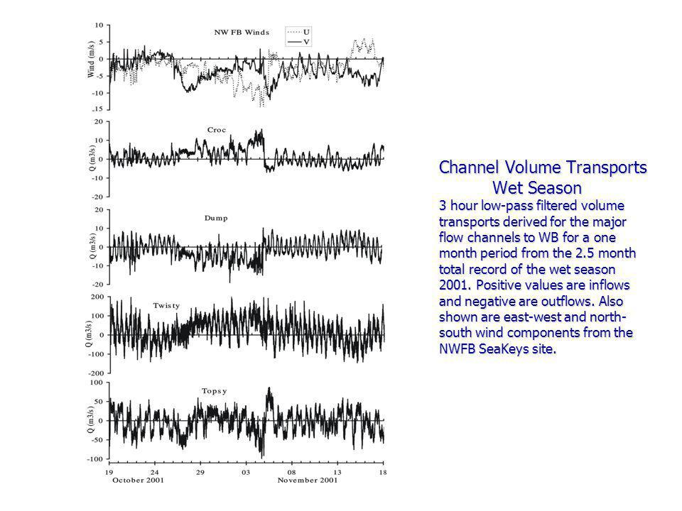 Channel Volume Transports Wet Season 3 hour low-pass filtered volume transports derived for the major flow channels to WB for a one month period from the 2.5 month total record of the wet season 2001.