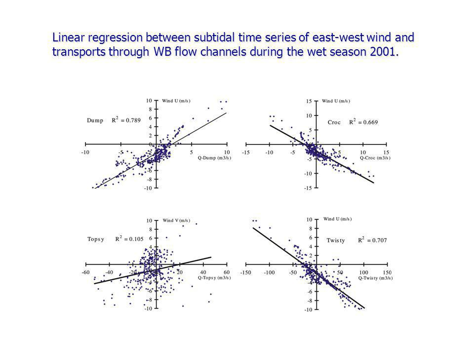 Linear regression between subtidal time series of east-west wind and transports through WB flow channels during the wet season 2001.