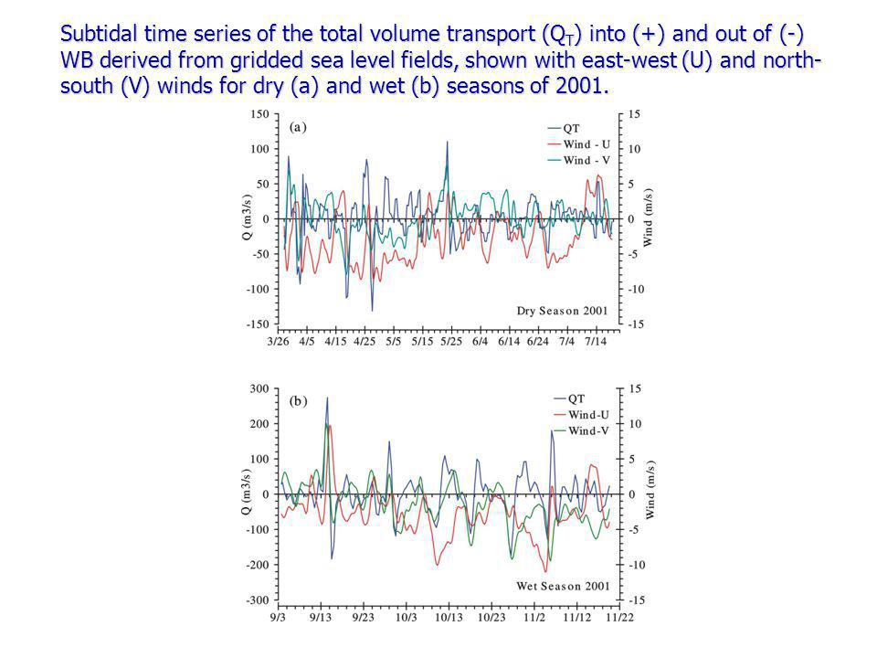 Subtidal time series of the total volume transport (Q T ) into (+) and out of (-) WB derived from gridded sea level fields, shown with east-west (U) and north- south (V) winds for dry (a) and wet (b) seasons of 2001.