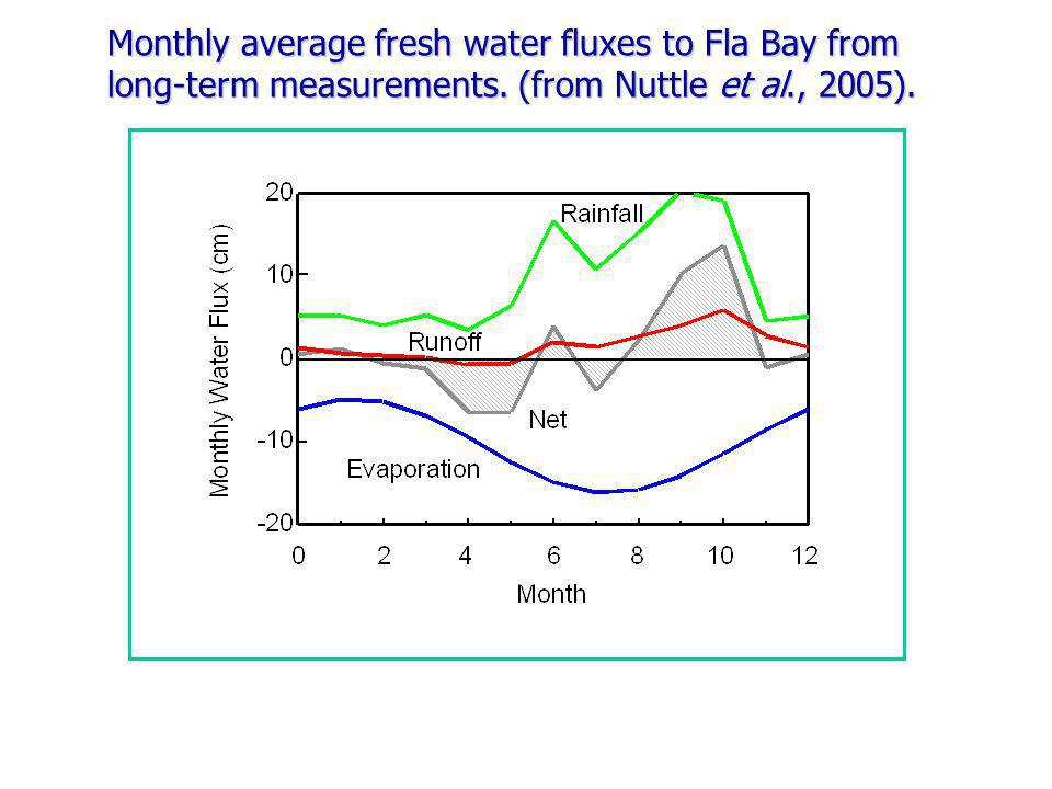 Monthly average fresh water fluxes to Fla Bay from long-term measurements.