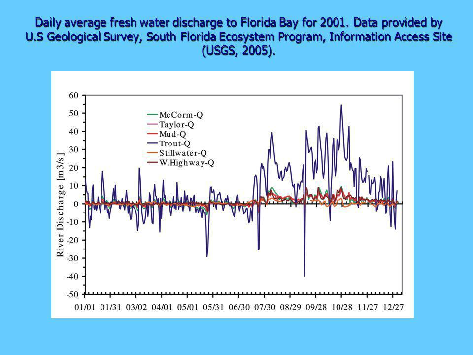 Daily average fresh water discharge to Florida Bay for 2001.