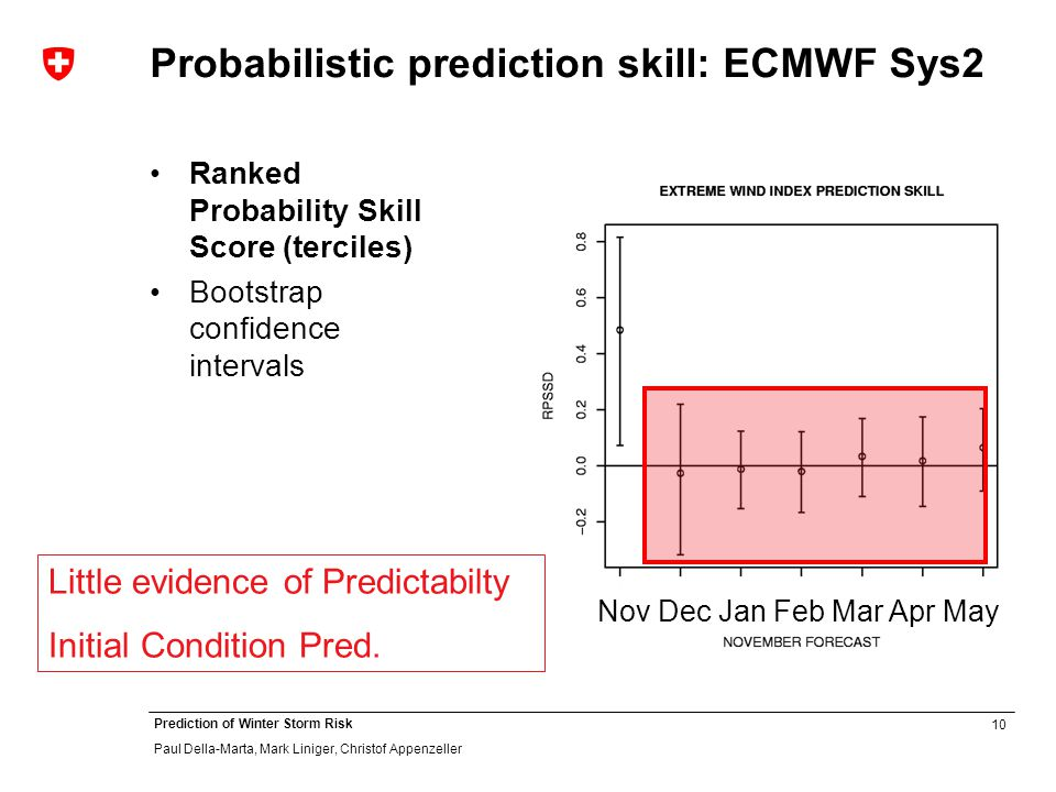 10 Prediction of Winter Storm Risk Paul Della-Marta, Mark Liniger, Christof Appenzeller Probabilistic prediction skill: ECMWF Sys2 Ranked Probability Skill Score (terciles) Bootstrap confidence intervals Nov Dec Jan Feb Mar Apr May Little evidence of Predictabilty Initial Condition Pred.