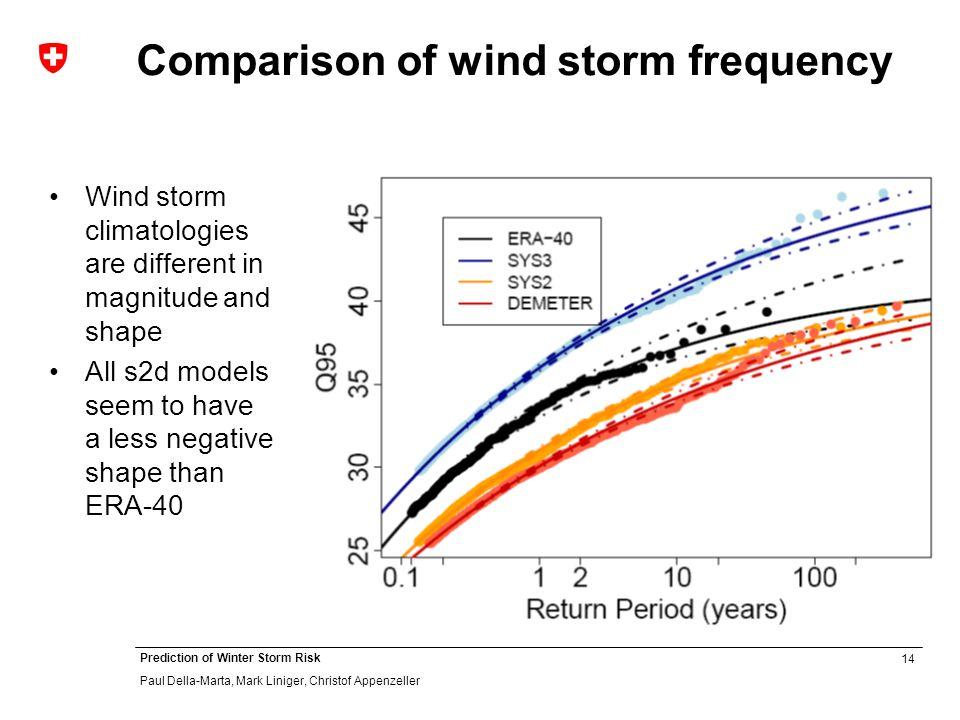 14 Prediction of Winter Storm Risk Paul Della-Marta, Mark Liniger, Christof Appenzeller Comparison of wind storm frequency Wind storm climatologies are different in magnitude and shape All s2d models seem to have a less negative shape than ERA-40