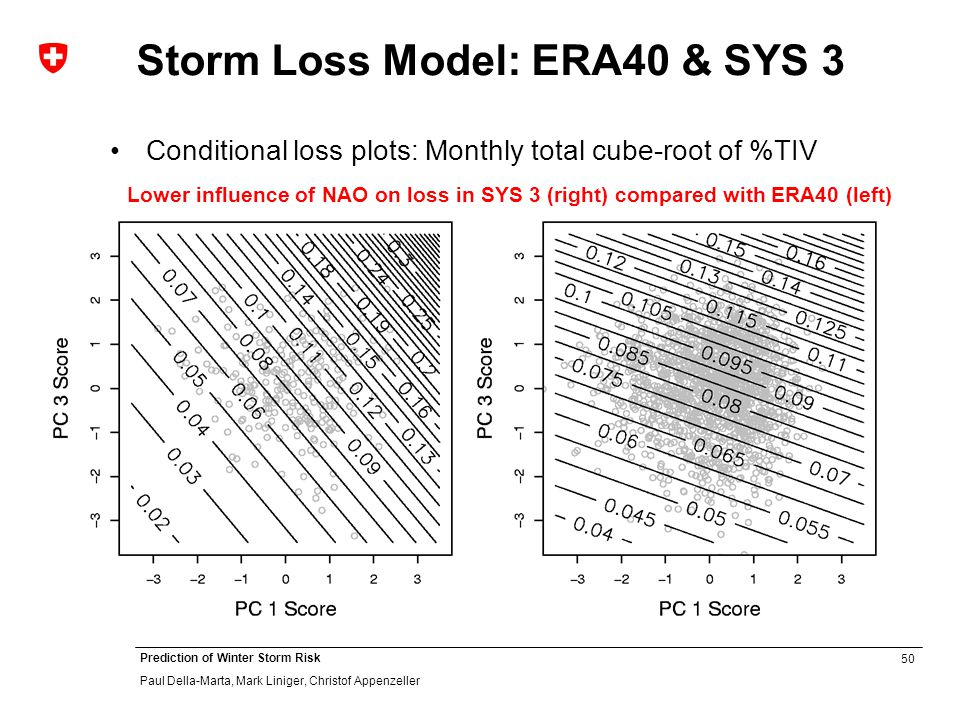 50 Prediction of Winter Storm Risk Paul Della-Marta, Mark Liniger, Christof Appenzeller Storm Loss Model: ERA40 & SYS 3 Conditional loss plots: Monthly total cube-root of %TIV Lower influence of NAO on loss in SYS 3 (right) compared with ERA40 (left)