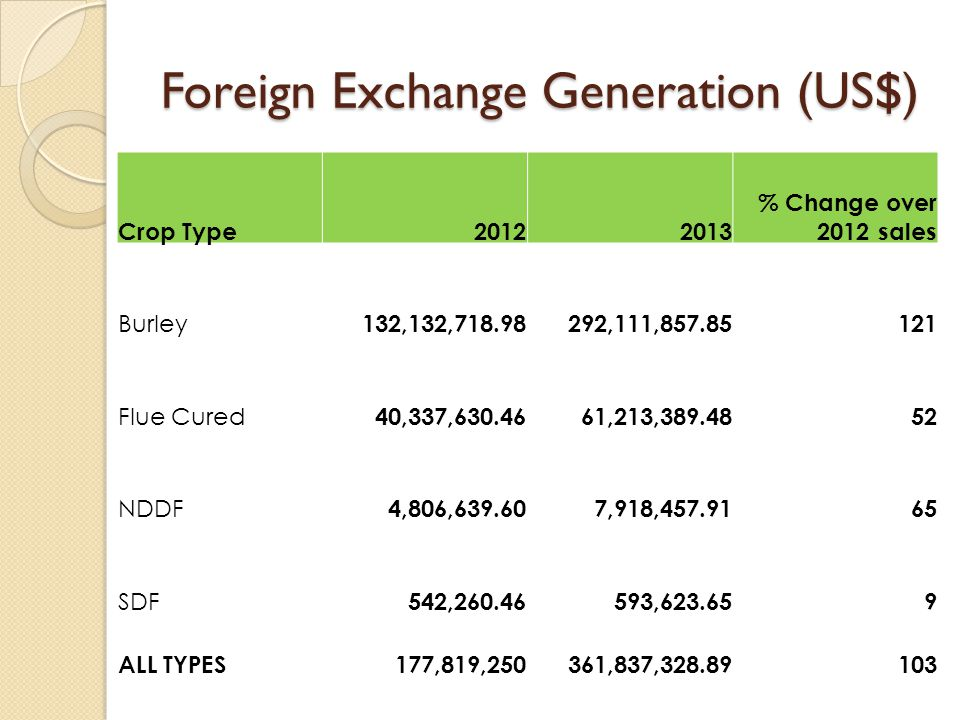 Foreign Exchange Generation (US$) Crop Type20122013 % Change over 2012 sales Burley 132,132,718.98 292,111,857.85 121 Flue Cured 40,337,630.46 61,213,389.48 52 NDDF 4,806,639.60 7,918,457.91 65 SDF 542,260.46 593,623.65 9 ALL TYPES 177,819,250 361,837,328.89103