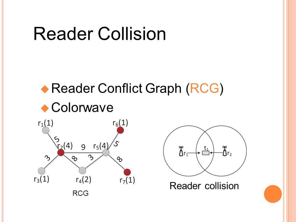 Reader Collision Reader Conict Graph (RCG) Colorwave Reader collision RCG