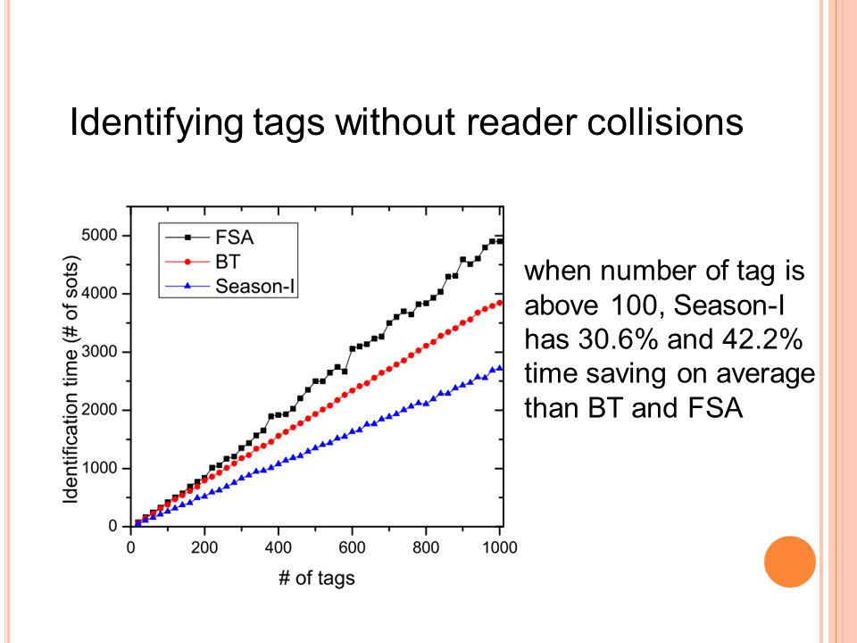 Identifying tags without reader collisions when number of tag is above 100, Season-I has 30.6% and 42.2% time saving on average than BT and FSA