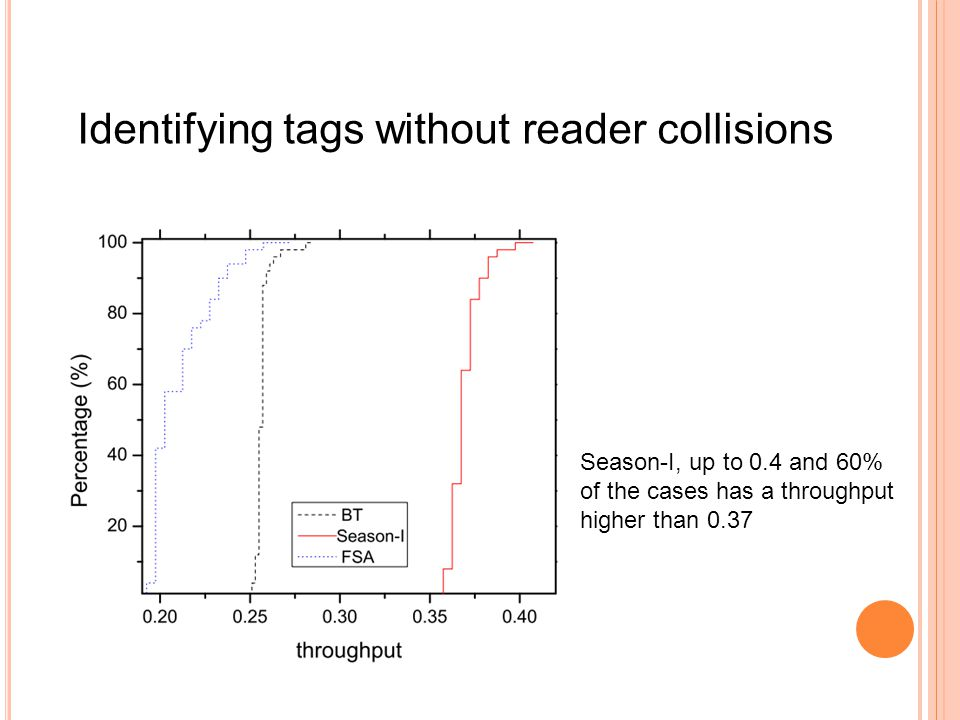 Identifying tags without reader collisions Season-I, up to 0.4 and 60% of the cases has a throughput higher than 0.37