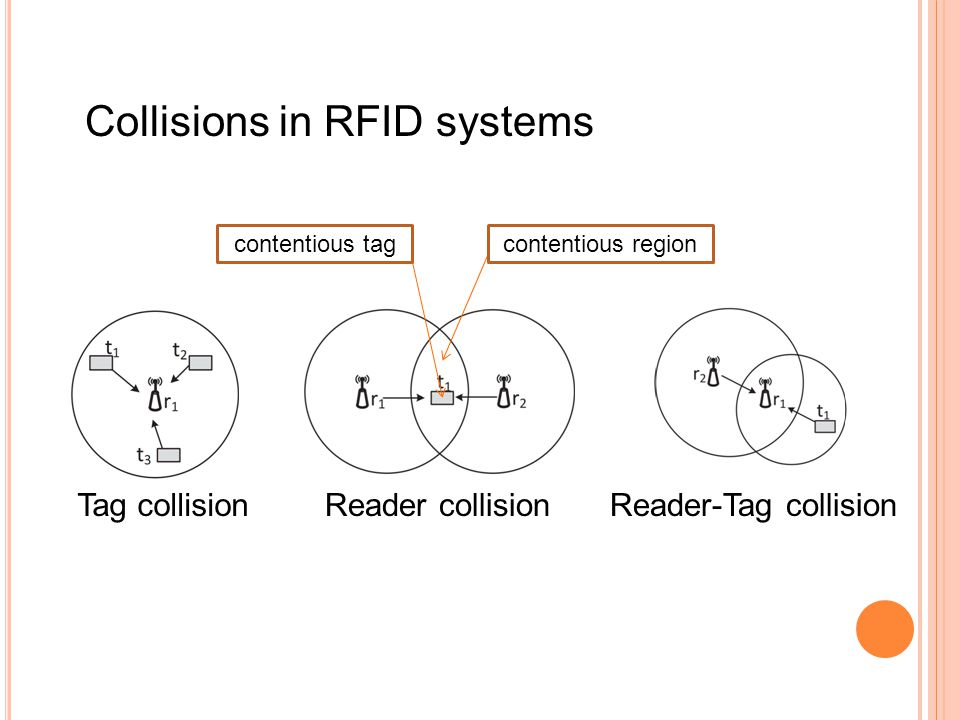 Collisions in RFID systems Tag collisionReader collisionReader-Tag collision contentious regioncontentious tag