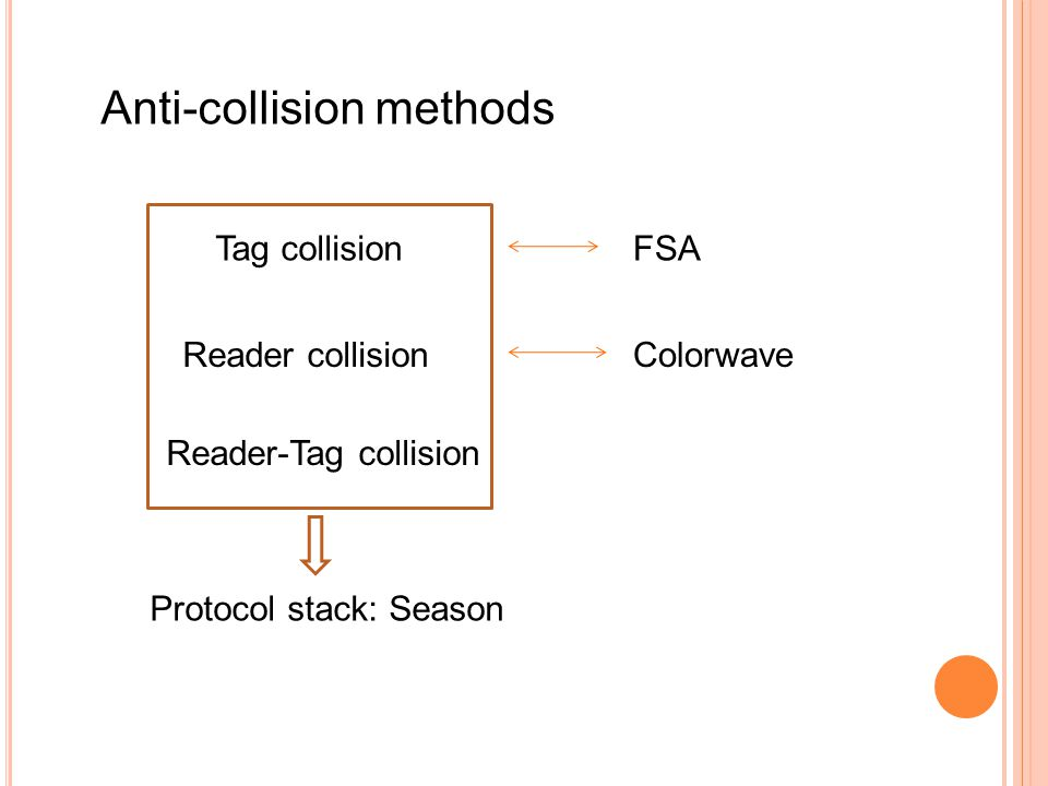 Anti-collision methods Tag collision Reader collision Reader-Tag collision FSA Colorwave Protocol stack: Season