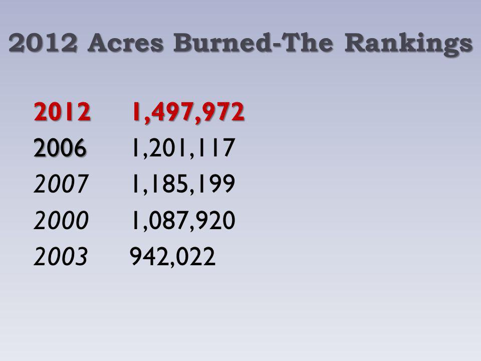 2012 Acres Burned-The Rankings 20121,497,972 2006 20061,201,117 20071,185,199 20001,087,920 2003942,022