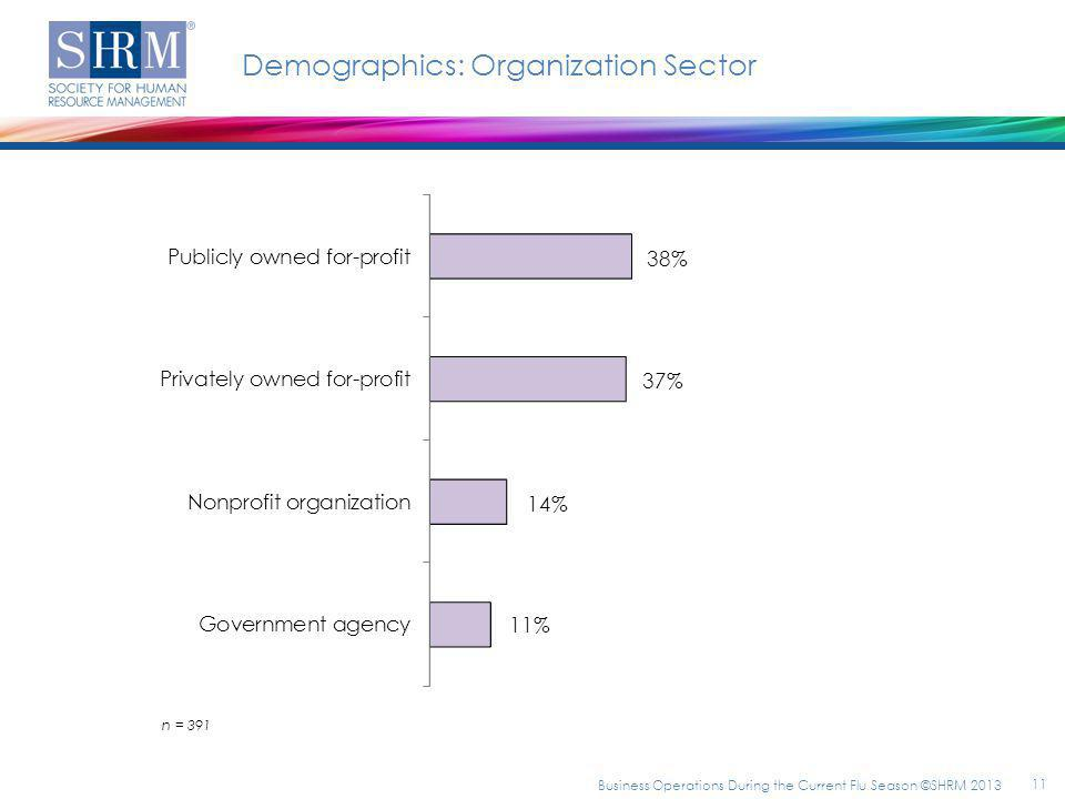Demographics: Organization Sector n = 391 11 Business Operations During the Current Flu Season ©SHRM 2013
