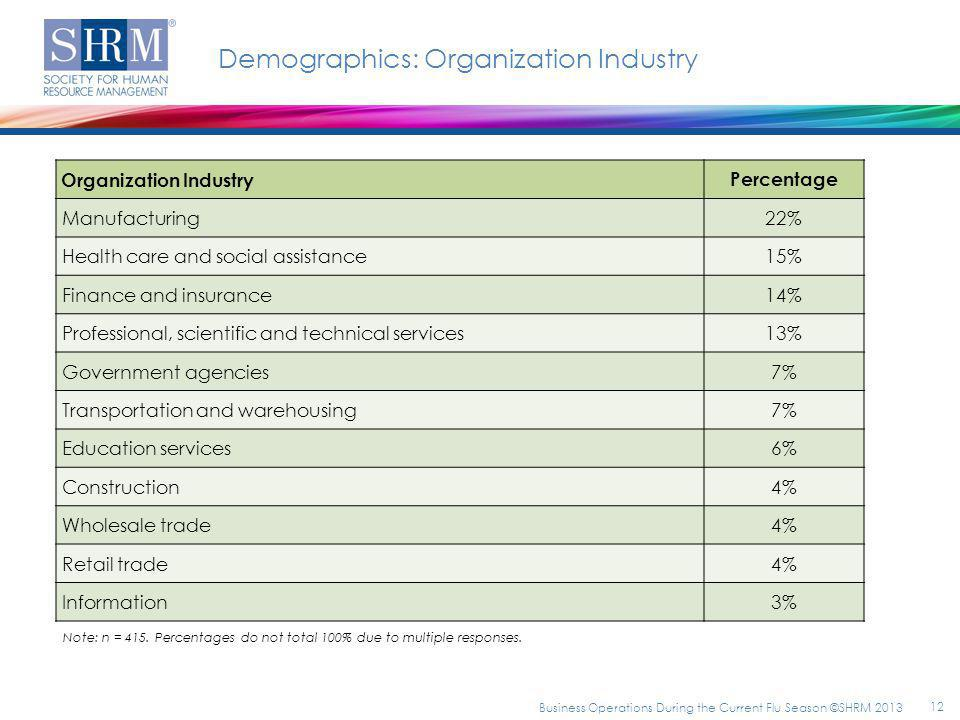 Demographics: Organization Industry Organization Industry Percentage Manufacturing22% Health care and social assistance15% Finance and insurance14% Professional, scientific and technical services13% Government agencies7% Transportation and warehousing7% Education services6% Construction4% Wholesale trade4% Retail trade4% Information3% Note: n = 415.