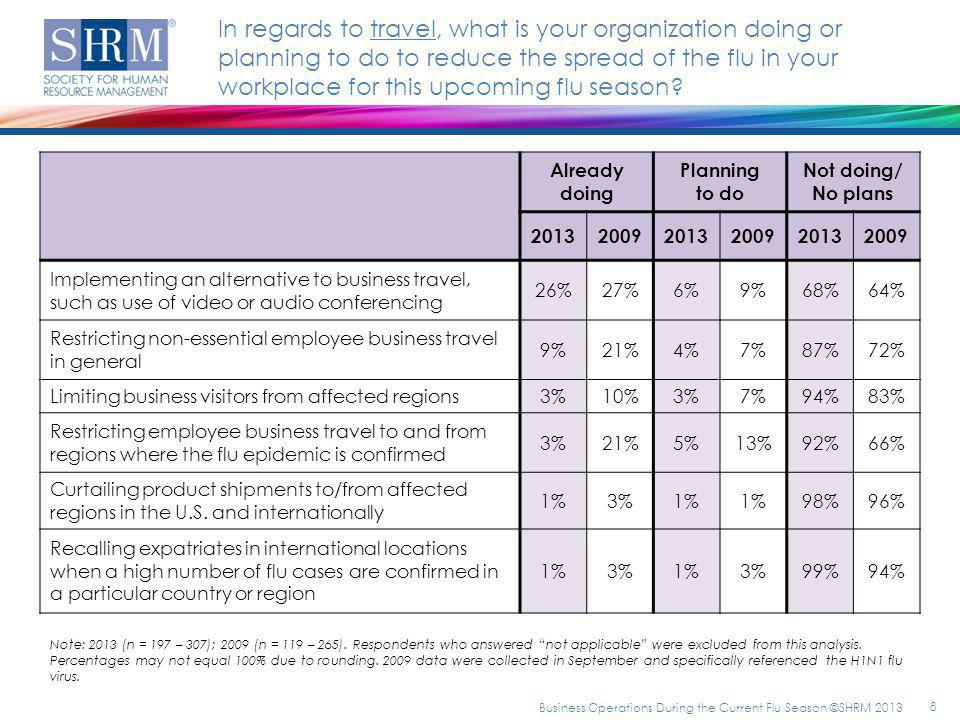 Already doing Planning to do Not doing/ No plans 201320092013200920132009 Implementing an alternative to business travel, such as use of video or audio conferencing 26%27%6%9%68%64% Restricting non-essential employee business travel in general 9%21%4%7%87%72% Limiting business visitors from affected regions 3%10%3%7%94%83% Restricting employee business travel to and from regions where the flu epidemic is confirmed 3%21%5%13%92%66% Curtailing product shipments to/from affected regions in the U.S.