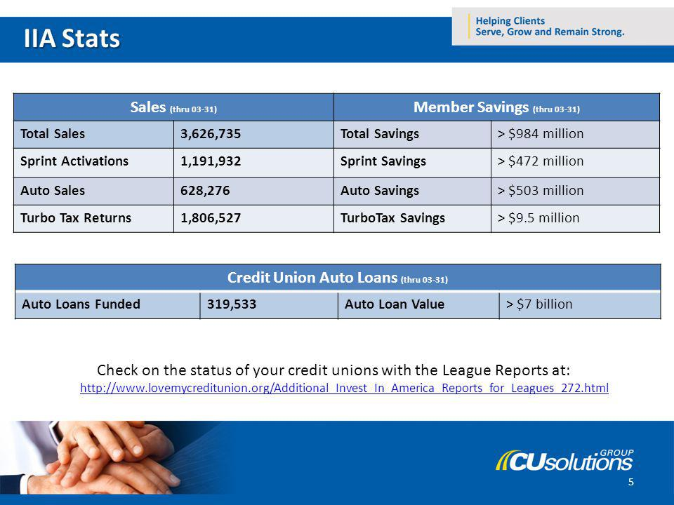Check on the status of your credit unions with the League Reports at: http://www.lovemycreditunion.org/Additional_Invest_In_America_Reports_for_Leagues_272.html http://www.lovemycreditunion.org/Additional_Invest_In_America_Reports_for_Leagues_272.html Credit Unions Sales (thru 03-31) Member Savings (thru 03-31) Total Sales3,626,735Total Savings> $984 million Sprint Activations1,191,932Sprint Savings> $472 million Auto Sales628,276Auto Savings> $503 million Turbo Tax Returns1,806,527TurboTax Savings> $9.5 million Credit Union Auto Loans (thru 03-31) Auto Loans Funded319,533Auto Loan Value> $7 billion 5