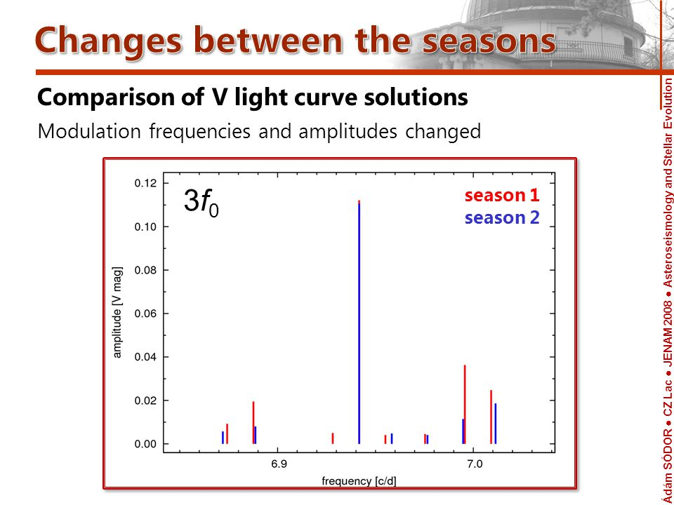Ádám SÓDOR CZ Lac JENAM 2008 Asteroseismology and Stellar Evolution Telescope Comparison of V light curve solutions Modulation frequencies and amplitudes changed 3f03f0 season 1 season 2