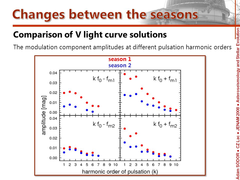 Ádám SÓDOR CZ Lac JENAM 2008 Asteroseismology and Stellar Evolution Telescope Comparison of V light curve solutions The modulation component amplitudes at different pulsation harmonic orders season 1 season 2