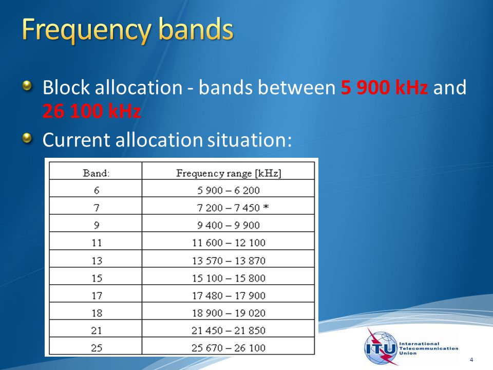 Block allocation - bands between 5 900 kHz and 26 100 kHz Current allocation situation: 4