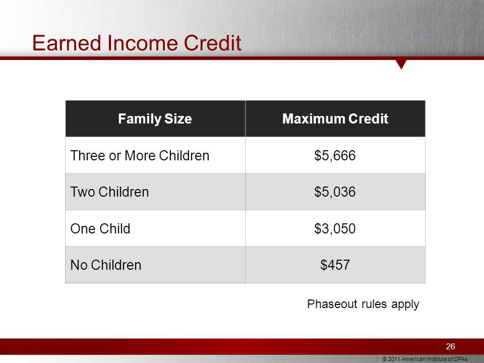 © 2011 American Institute of CPAs Family SizeMaximum Credit Three or More Children$5,666 Two Children$5,036 One Child$3,050 No Children$457 Earned Income Credit 26 Phaseout rules apply