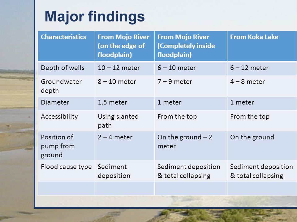 Major findings CharacteristicsFrom Mojo River (on the edge of floodplain) From Mojo River (Completely inside floodplain) From Koka Lake Depth of wells10 – 12 meter6 – 10 meter6 – 12 meter Groundwater depth 8 – 10 meter7 – 9 meter4 – 8 meter Diameter1.5 meter1 meter AccessibilityUsing slanted path From the top Position of pump from ground 2 – 4 meterOn the ground – 2 meter On the ground Flood cause typeSediment deposition Sediment deposition & total collapsing
