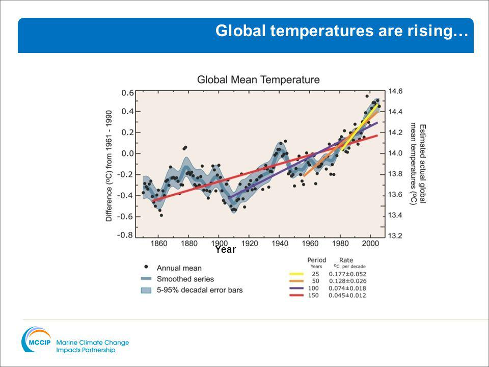 Year Global temperatures are rising…