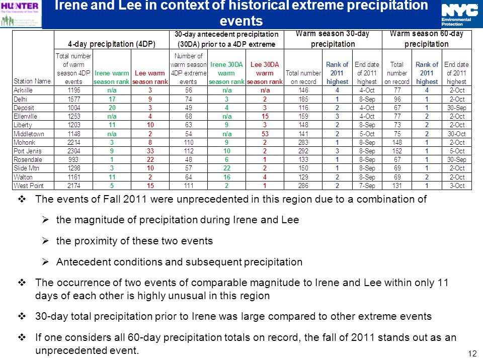12 Irene and Lee in context of historical extreme precipitation events The events of Fall 2011 were unprecedented in this region due to a combination of the magnitude of precipitation during Irene and Lee the proximity of these two events Antecedent conditions and subsequent precipitation The occurrence of two events of comparable magnitude to Irene and Lee within only 11 days of each other is highly unusual in this region 30-day total precipitation prior to Irene was large compared to other extreme events If one considers all 60-day precipitation totals on record, the fall of 2011 stands out as an unprecedented event.
