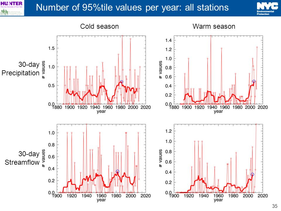 35 Cold seasonWarm season 30-day Precipitation 30-day Streamflow Number of 95%tile values per year: all stations