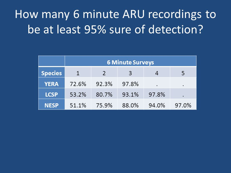 How many 6 minute ARU recordings to be at least 95% sure of detection.