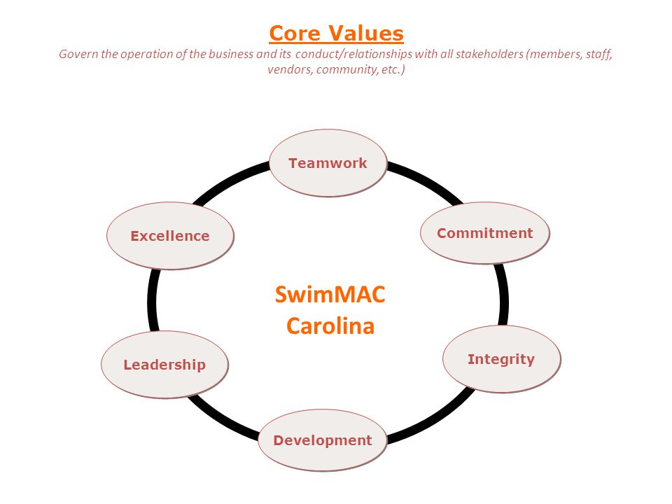 Core Values Govern the operation of the business and its conduct/relationships with all stakeholders (members, staff, vendors, community, etc.) Excellence Teamwork Development Integrity Commitment SwimMAC Carolina Leadership