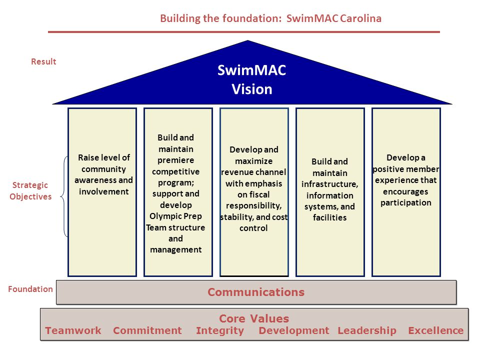 SwimMAC Vision Communications Foundation Strategic Objectives Result Building the foundation: SwimMAC Carolina Build and maintain infrastructure, information systems, and facilities Develop a positive member experience that encourages participation Develop and maximize revenue channel with emphasis on fiscal responsibility, stability, and cost control Build and maintain premiere competitive program; support and develop Olympic Prep Team structure and management Raise level of community awareness and involvement Core Values Teamwork Commitment Integrity Development Leadership Excellence Core Values Teamwork Commitment Integrity Development Leadership Excellence