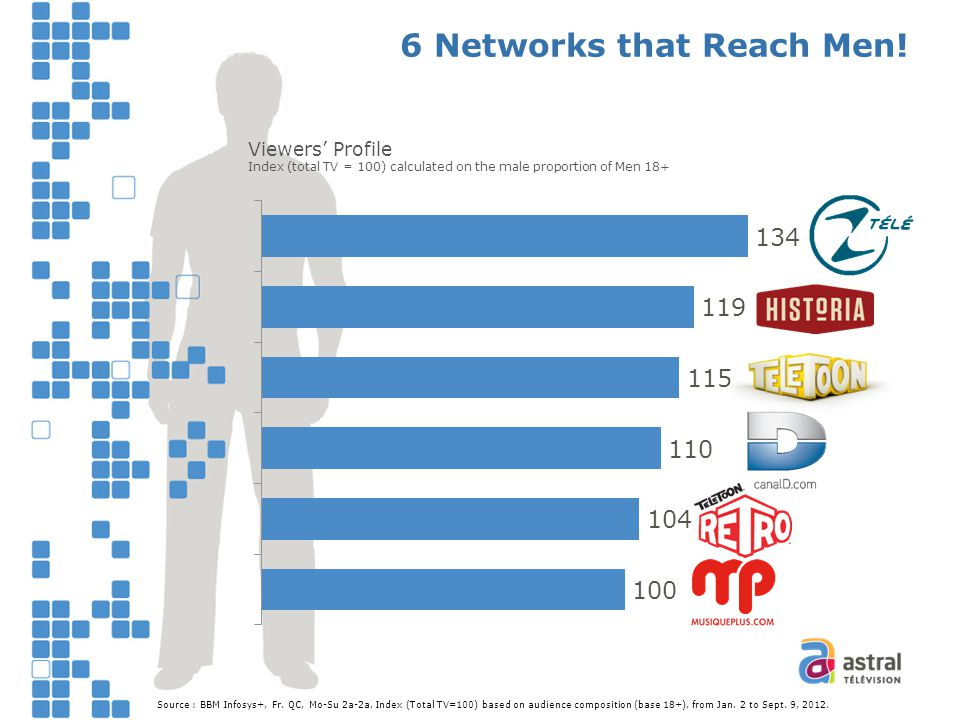 6 Networks that Reach Men.