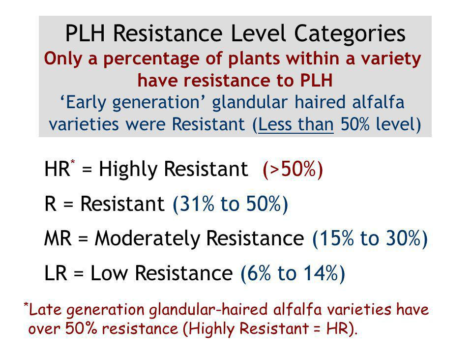 HR * = Highly Resistant (>50%) R = Resistant (31% to 50%) MR = Moderately Resistance (15% to 30%) LR = Low Resistance (6% to 14%) PLH Resistance Level Categories Only a percentage of plants within a variety have resistance to PLH Early generation glandular haired alfalfa varieties were Resistant (Less than 50% level) * Late generation glandular-haired alfalfa varieties have over 50% resistance (Highly Resistant = HR).