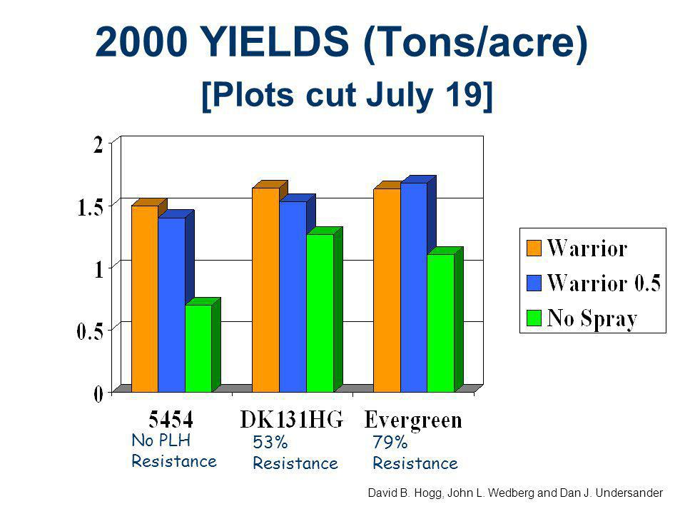 2000 YIELDS (Tons/acre) [Plots cut July 19] No PLH Resistance 53% Resistance 79% Resistance David B.