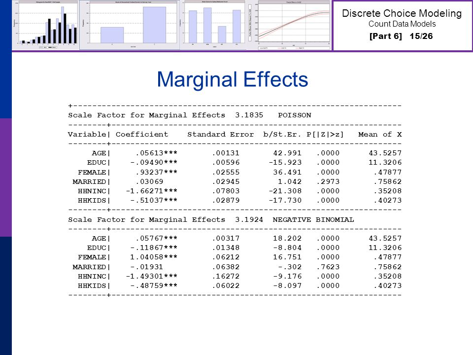 [Part 6] 15/26 Discrete Choice Modeling Count Data Models Marginal Effects +--------------------------------------------------------------------- Scale Factor for Marginal Effects 3.1835 POISSON --------+------------------------------------------------------------- Variable| Coefficient Standard Error b/St.Er.