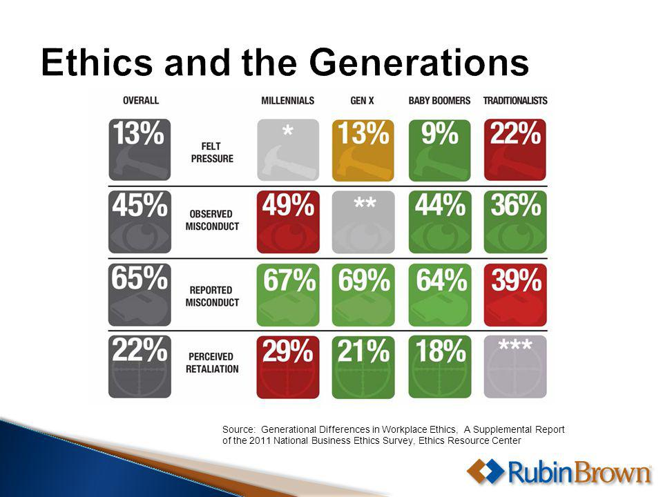 Source: Generational Differences in Workplace Ethics, A Supplemental Report of the 2011 National Business Ethics Survey, Ethics Resource Center