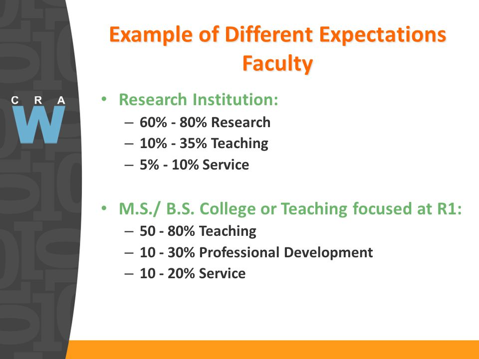 Example of Different Expectations Faculty Research Institution: – 60% - 80% Research – 10% - 35% Teaching – 5% - 10% Service M.S./ B.S.
