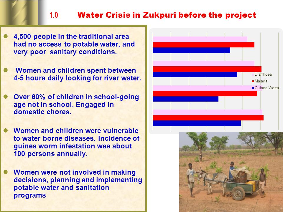 1.0 Water Crisis in Zukpuri before the project 4,500 people in the traditional area had no access to potable water, and very poor sanitary conditions.
