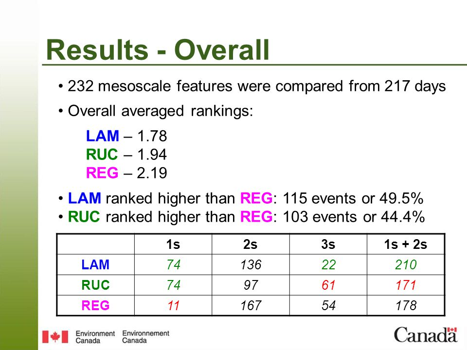 232 mesoscale features were compared from 217 days Overall averaged rankings: LAM – 1.78 RUC – 1.94 REG – 2.19 LAM ranked higher than REG: 115 events or 49.5% RUC ranked higher than REG: 103 events or 44.4% 1s2s3s1s + 2s LAM7413622210 RUC749761171 REG1116754178 Results - Overall