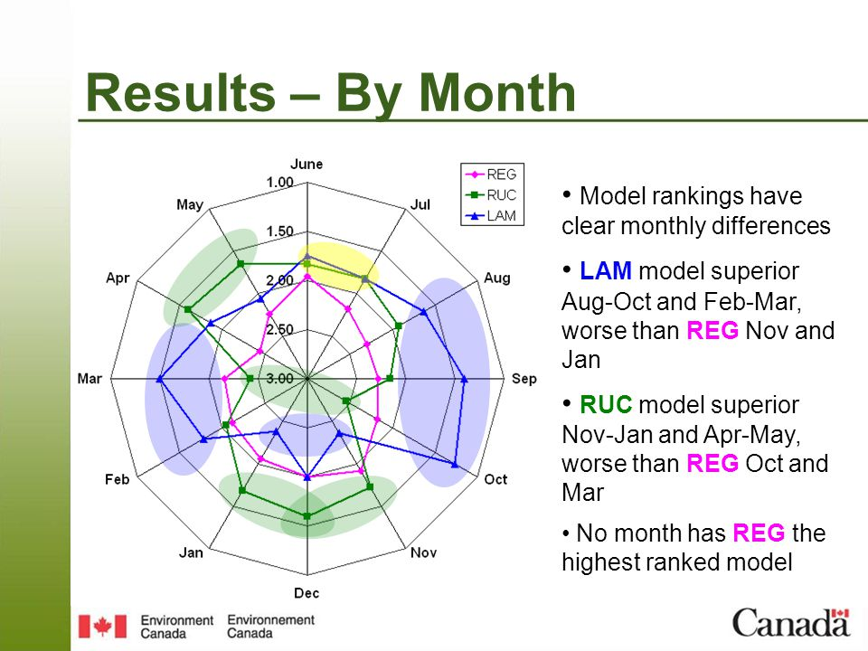 Model rankings have clear monthly differences LAM model superior Aug-Oct and Feb-Mar, worse than REG Nov and Jan RUC model superior Nov-Jan and Apr-May, worse than REG Oct and Mar No month has REG the highest ranked model Results – By Month