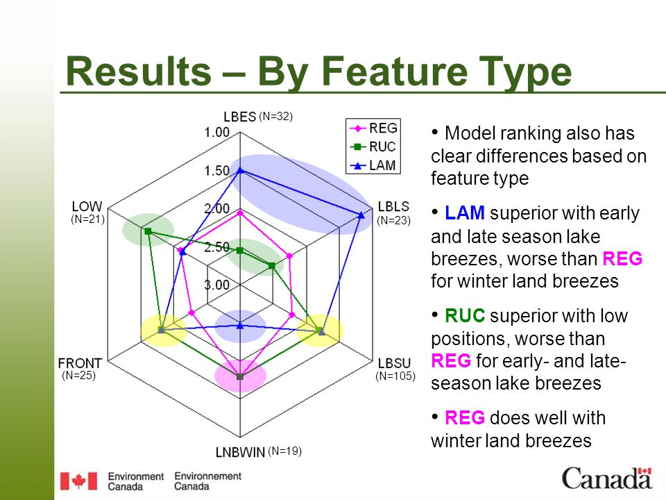 Model ranking also has clear differences based on feature type LAM superior with early and late season lake breezes, worse than REG for winter land breezes RUC superior with low positions, worse than REG for early- and late- season lake breezes REG does well with winter land breezes Results – By Feature Type (N=25) (N=19) (N=32) (N=105) (N=21) (N=23)
