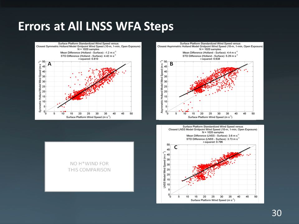 30 Errors at All LNSS WFA Steps