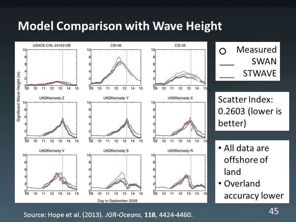 45 Measured SWAN STWAVE Model Comparison with Wave Height All data are offshore of land Overland accuracy lower Scatter Index: 0.2603 (lower is better) Source: Hope et al.
