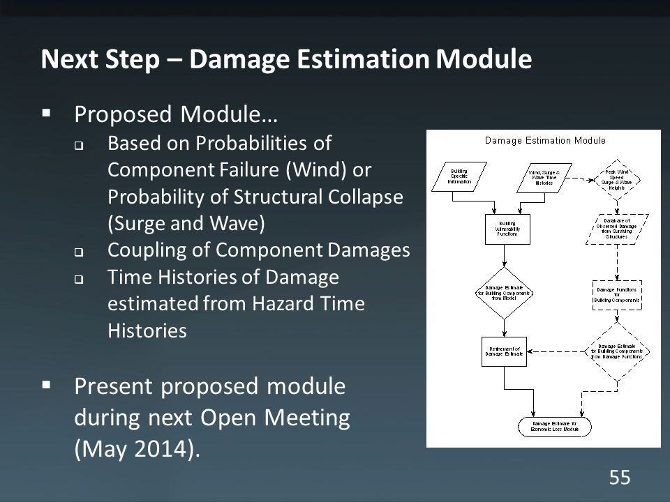 55 Next Step – Damage Estimation Module Proposed Module… Based on Probabilities of Component Failure (Wind) or Probability of Structural Collapse (Surge and Wave) Coupling of Component Damages Time Histories of Damage estimated from Hazard Time Histories Present proposed module during next Open Meeting (May 2014).