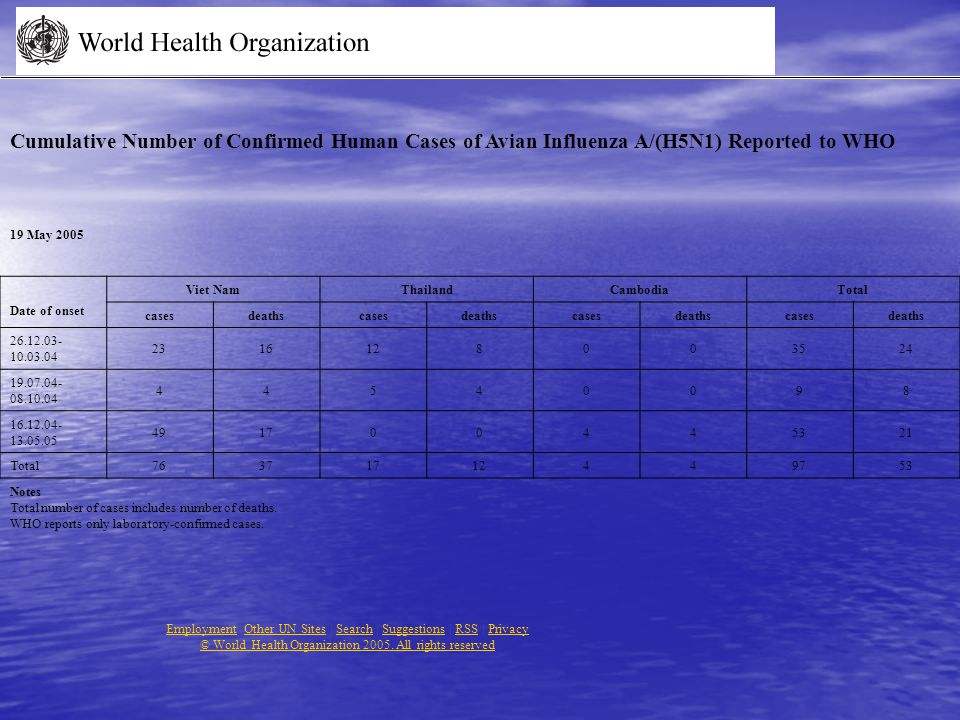 Cumulative Number of Confirmed Human Cases of Avian Influenza A/(H5N1) Reported to WHO 19 May 2005 Date of onset Viet NamThailandCambodiaTotal casesdeathscasesdeathscasesdeathscasesdeaths 26.12.03- 10.03.04 2316128003524 19.07.04- 08.10.04 44540098 16.12.04- 13.05.05 491700445321 Total76371712449753 Notes Total number of cases includes number of deaths.
