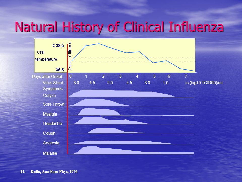 Natural History of Clinical Influenza Coryza Sore Throat Myalgia Headache Cough Anorexia Malaise Symptoms: 0 1 2 3 4 5 6 7 Days after Onset 38.5 36.5 C Oral temperature Onset of Illness 3.0 4.5 5.0 4.5 3.0 1.0 in (log10 TCID50)/mlVirus Shed 21.